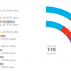 Народната партия печели изборите в Испания