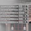 Бойко Борисов остава най-одобряваният партиен лидер